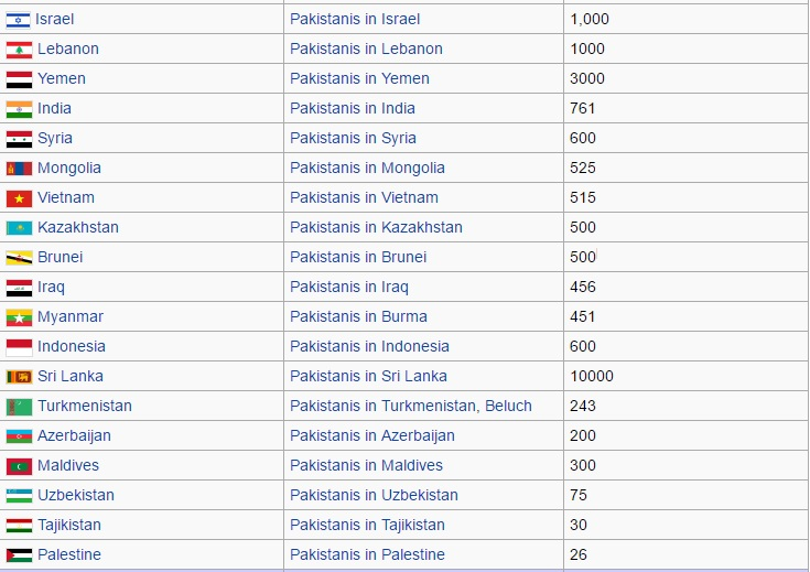 Country wise Overseas Pakistani population - Beyond The Horizon